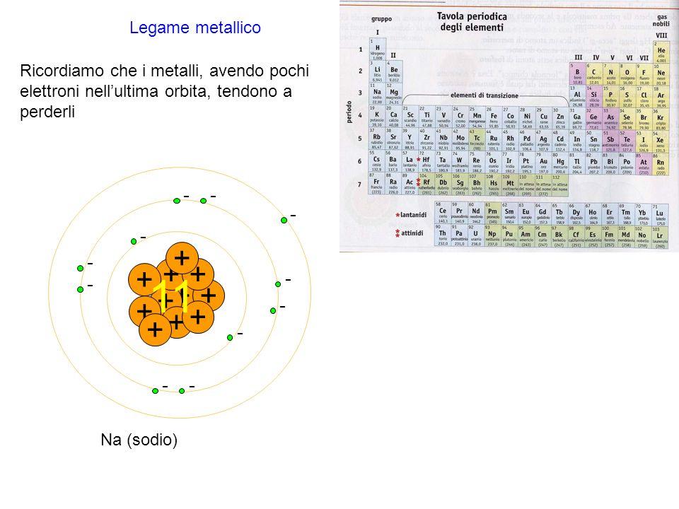 Legame metallico Ricordiamo che i metalli, avendo pochi elettroni nellultima orbita, tendono a perderli + - - + + - ++ - - + - + - + - + - + - - + Na