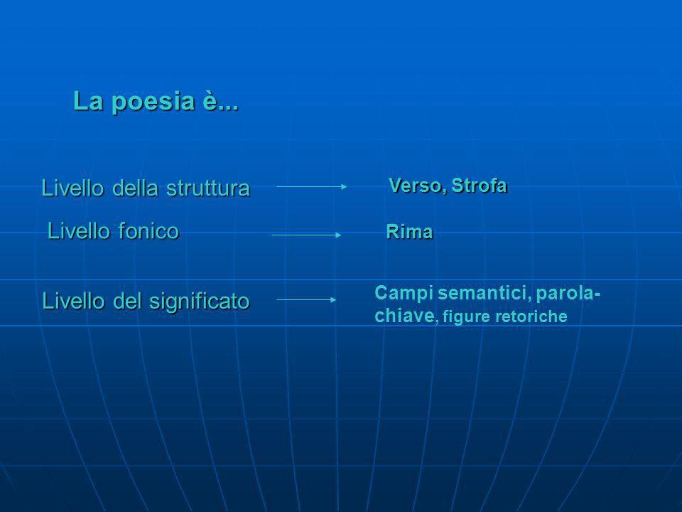La poesia è... Per analizzare una poesia occorre esaminare: La struttura La struttura Laspetto fonico Laspetto fonico Il significato Il significato