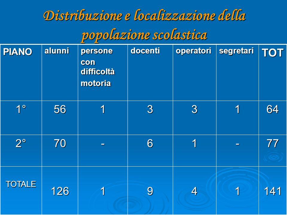 Distribuzione e localizzazione della popolazione scolastica PIANOalunnipersone con difficoltà motoriadocentioperatorisegretariTOT 1°56133164 2°70-61-77 TOTALE1261941141