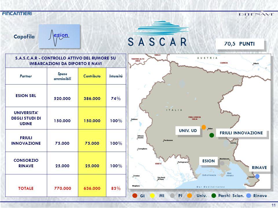 10 Trasversale ai due comparti navale e nautico si presenta il progetto SASCAR con capofila ESION