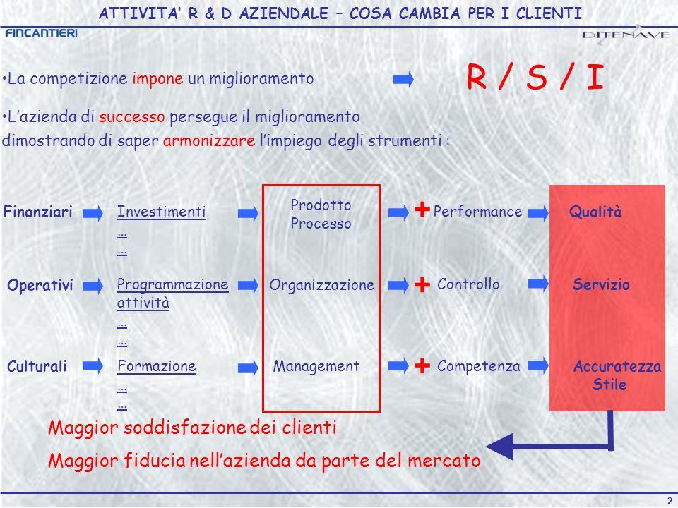 12 SISTEMA ELETTRICO INTEGRATO CON DISTRIBUZIONE IN MEDIA TENSIONE A CORRENTE CONTINUA Partner Spese ammissibili Contributo richiesto Intensità FINCANTIERI – CANTIERI NAVALI ITALIANI SPA 170.000 101.00059% CONSORZIO RINAVE 25.000 100% BLU ELECTRA SRL 115.00086.00075% UNIVERSITA DEGLI STUDI DI TRIESTE 515.000 100% AREA SCIENCE PARK 65.000 100% POLITECNICO DI MILANO 110.000 100% TOTALE 1.000.000 902.00090% 82 PUNTI Capofila BLU ELECTRA AREA SCIENCE PARK UNIV.