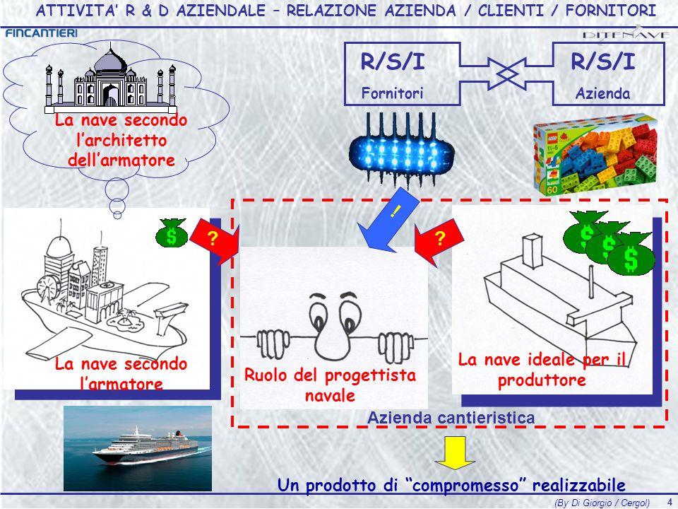 3 Management (Accuratezza) Organizzazione (Servizio) Prodotto (Qualità) Design to cost Novità di sistemi New Generation Dinamica organizzativa Collega