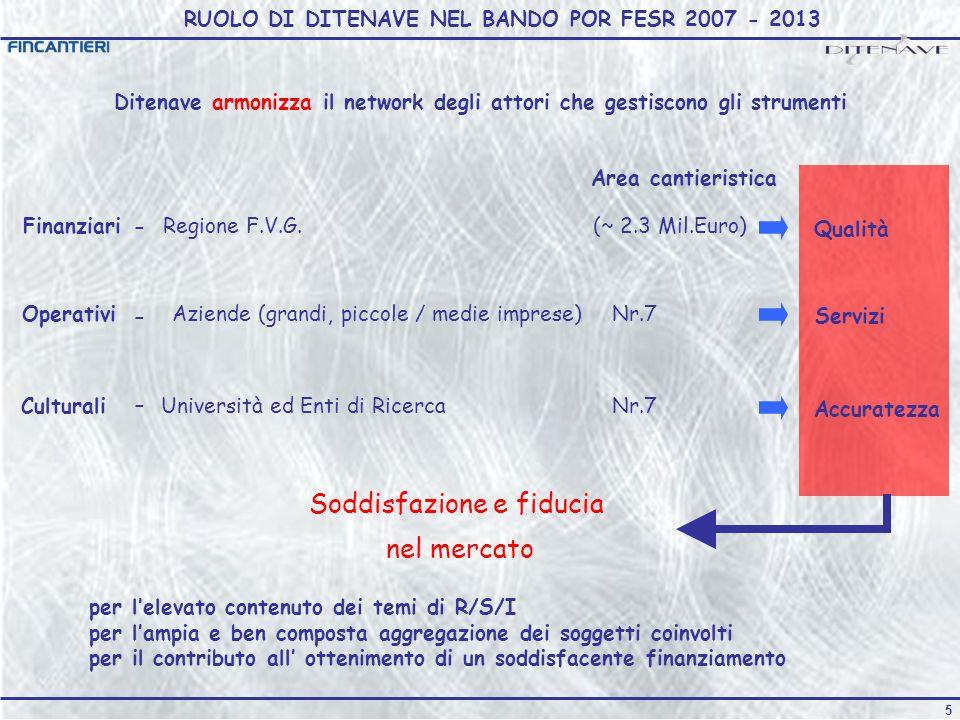 5 RUOLO DI DITENAVE NEL BANDO POR FESR 2007 - 2013 Soddisfazione e fiducia nel mercato per lelevato contenuto dei temi di R/S/I per lampia e ben composta aggregazione dei soggetti coinvolti per il contributo all ottenimento di un soddisfacente finanziamento Ditenave armonizza il network degli attori che gestiscono gli strumenti (~ 2.3 Mil.Euro) Nr.7 Area cantieristica FinanziariRegione F.V.G.