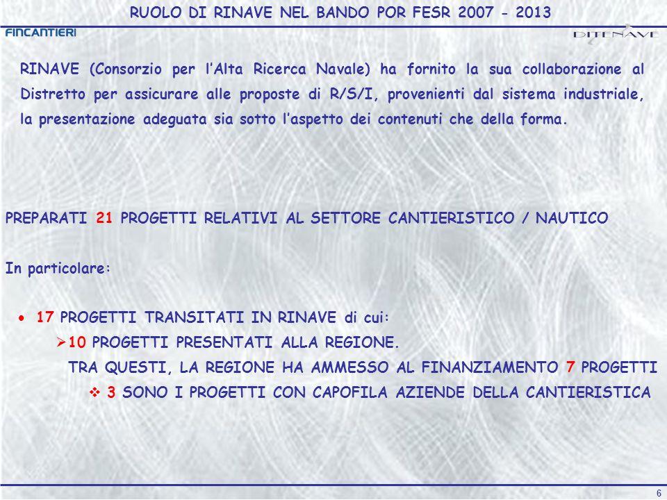 6 RUOLO DI RINAVE NEL BANDO POR FESR 2007 - 2013 PREPARATI 21 PROGETTI RELATIVI AL SETTORE CANTIERISTICO / NAUTICO In particolare: 17 PROGETTI TRANSITATI IN RINAVE di cui: 10 PROGETTI PRESENTATI ALLA REGIONE.