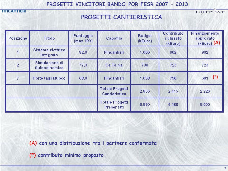 7 PROGETTI VINCITORI BANDO POR FESR 2007 - 2013 PROGETTI CANTIERISTICA (A) (*) (A) con una distribuzione tra i partners confermata (*) contributo minimo proposto
