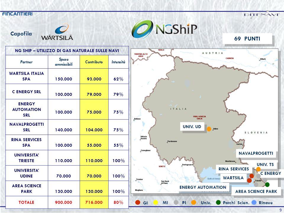 9 NG SHIP – UTILIZZO DI GAS NATURALE SULLE NAVI Partner Spese ammissibili ContributoIntensità WARTSILA ITALIA SPA 150.000 93.00062% C ENERGY SRL 100.000 79.00079% ENERGY AUTOMATION SRL 100.000 75.00075% NAVALPROGETTI SRL 140.000 104.00075% RINA SERVICES SPA 100.000 55.00055% UNIVERSITA TRIESTE 110.000 100% UNIVERSITA UDINE 70.000 100% AREA SCIENCE PARK 130.000 100% TOTALE900.000716.00080% 69 PUNTI Capofila C ENERGY NAVALPROGETTI AREA SCIENCE PARK UNIV.