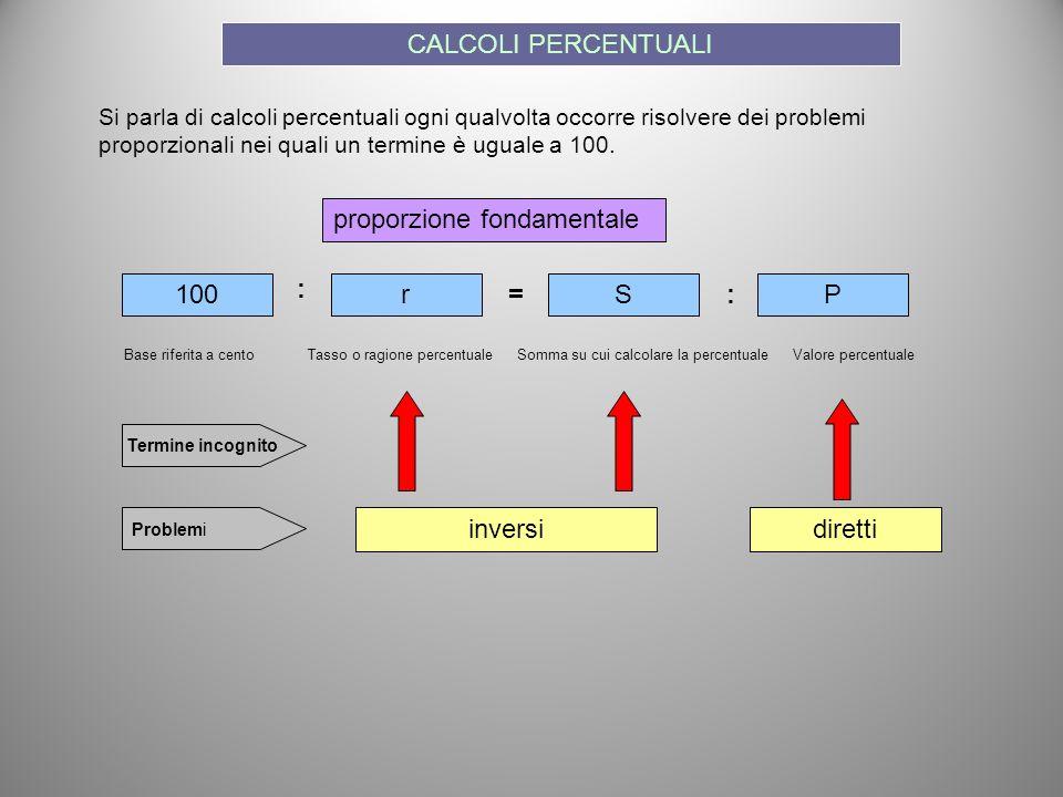 Si parla di calcoli percentuali ogni qualvolta occorre risolvere dei problemi proporzionali nei quali un termine è uguale a 100. 100rSP : := Base rife