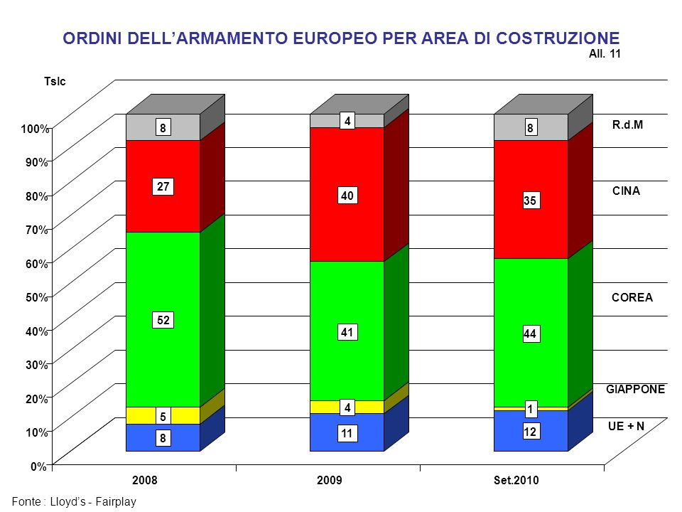 ORDINI DELLARMAMENTO EUROPEO PER AREA DI COSTRUZIONE Fonte : Lloyds - Fairplay Tslc All. 11 8 5 52 27 8 11 4 41 40 4 12 1 44 35 8 0% 10% 20% 30% 40% 5
