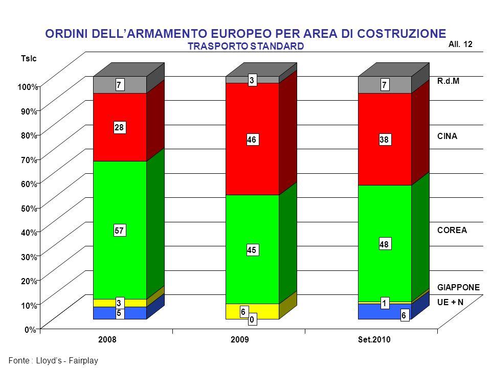 ORDINI DELLARMAMENTO EUROPEO PER AREA DI COSTRUZIONE TRASPORTO STANDARD All. 12 Tslc Fonte : Lloyds - Fairplay 5 3 57 28 7 0 6 45 46 3 6 1 48 38 7 0%