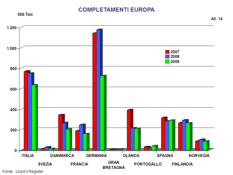 COMPLETAMENTI EUROPA Fonte : Lloyds Register All. 14 000.Tslc
