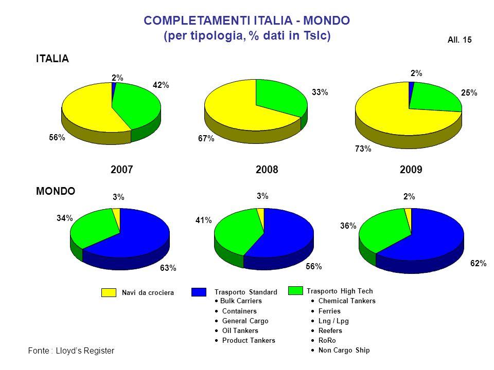 COMPLETAMENTI ITALIA - MONDO (per tipologia, % dati in Tslc) Fonte : Lloyds Register Navi da crociera Trasporto Standard Bulk Carriers Containers Gene