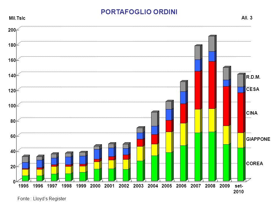 PORTAFOGLIO ORDINI Fonte : Lloyds Register Mil.Tslc All. 3 COREA GIAPPONE CINA CESA R.D.M. 0 20 40 60 80 100 120 140 160 180 200 199519961997199819992