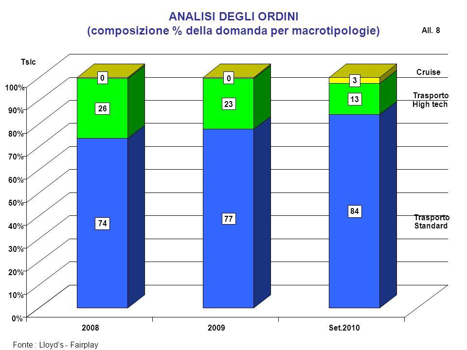 Fonte : Lloyds - Fairplay ANALISI DEGLI ORDINI (composizione % della domanda per macrotipologie) All. 8 Tslc Cruise Trasporto High tech Trasporto Stan