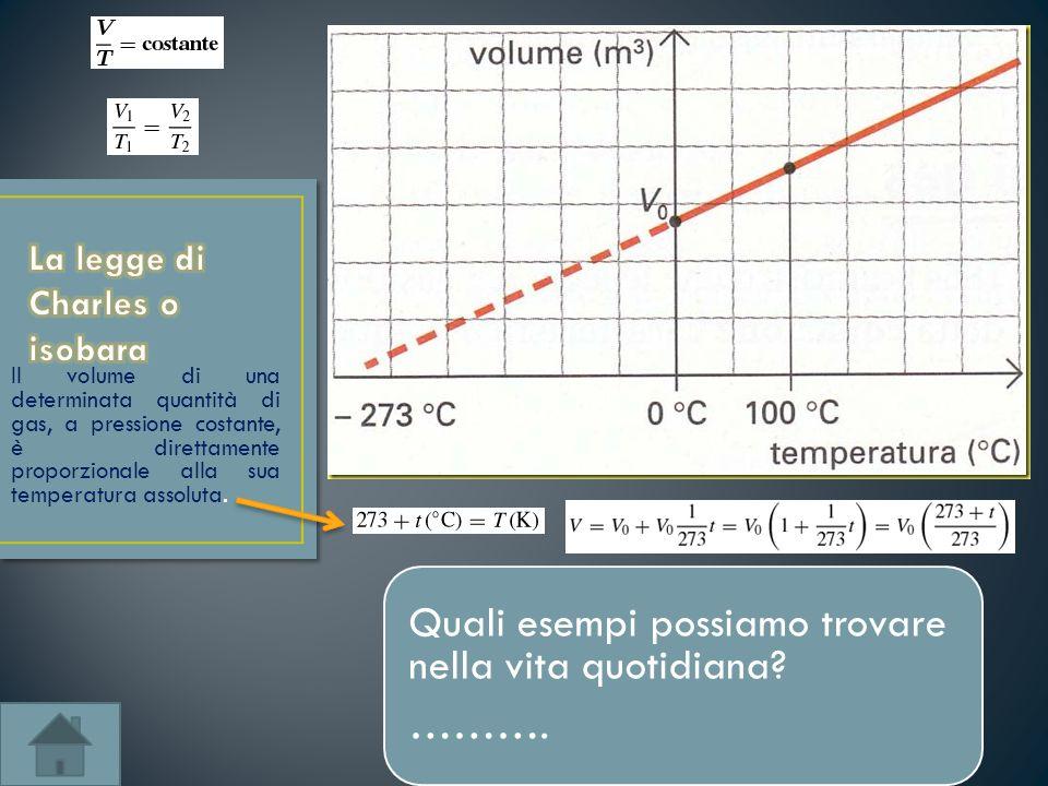 Il volume di una determinata quantità di gas, a pressione costante, è direttamente proporzionale alla sua temperatura assoluta. Quali esempi possiamo