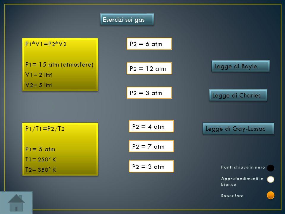 Esercizi sui gas P 1 *V 1 =P 2 *V 2 P 1 = 15 atm (atmosfere) V 1= 2 litri V 2= 5 litri P 1 *V 1 =P 2 *V 2 P 1 = 15 atm (atmosfere) V 1= 2 litri V 2= 5