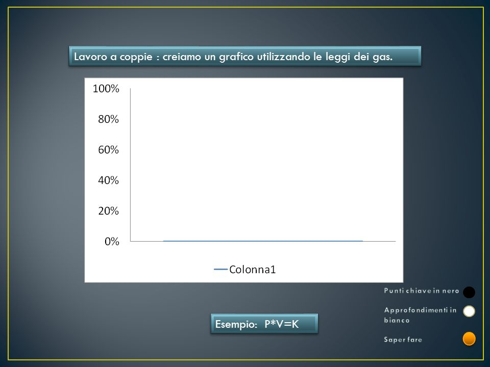 Lavoro a coppie : creiamo un grafico utilizzando le leggi dei gas. Esempio: P*V=K