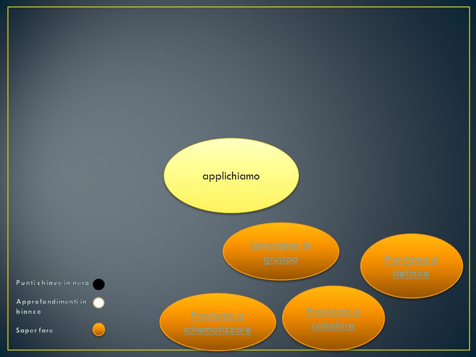 Particelle puntiformi con volume trascurabile e che non si attraggono tra loro Si muovono in modo caotico a grande velocità e in tutte le direzioni con urti elastici Lenergia cinetica media delle particelle del gas è direttamente proporzionale alla sua temperatura assoluta Gas ideale o perfetto Simulazione sulla differenza tra solido, liquido e gas http://www2.biglobe.ne.jp/~norimari/science/JavaApp/Mole/e-Mole.html http://www2.biglobe.ne.jp/~norimari/science/JavaApp/Mole/e-Mole.html