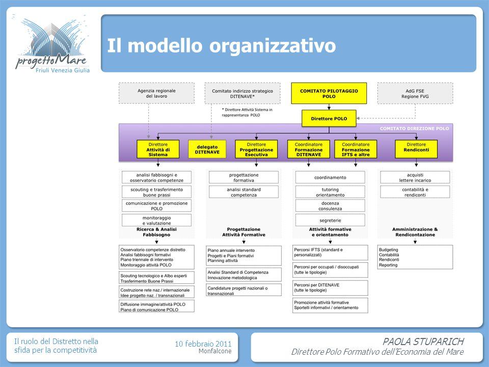 PAOLA STUPARICH Direttore Polo Formativo dellEconomia del Mare Il ruolo del Distretto nella sfida per la competitività Monfalcone 10 febbraio 2011 Il modello organizzativo