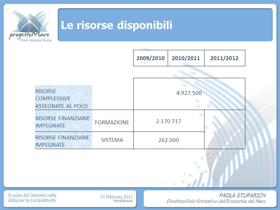 PAOLA STUPARICH Direttore Polo Formativo dellEconomia del Mare Monfalcone 10 febbraio 2011 Il ruolo del Distretto nella sfida per la competitività Le risorse disponibili 2009/20102010/20112011/2012 RISORSE COMPLESSIVE ASSEGNATE AL POLO 4.927.500 RISORSE FINANZIARIE IMPEGNATE FORMAZIONE 2.170.717 RISORSE FINANZIARIE IMPEGNATE SISTEMA 262.000