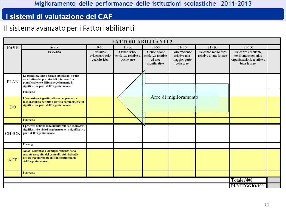 14 Il sistema avanzato per i Fattori abilitanti Miglioramento delle performance delle istituzioni scolastiche 2011-2013 I sistemi di valutazione del C
