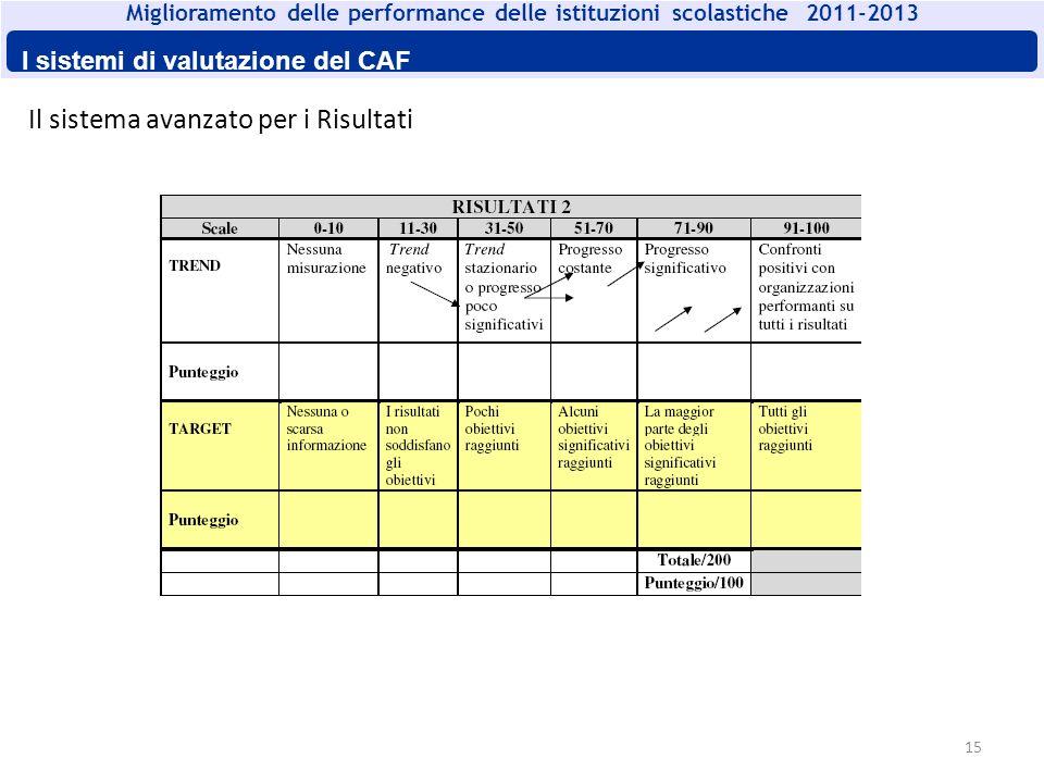 15 Il sistema avanzato per i Risultati Miglioramento delle performance delle istituzioni scolastiche 2011-2013 I sistemi di valutazione del CAF