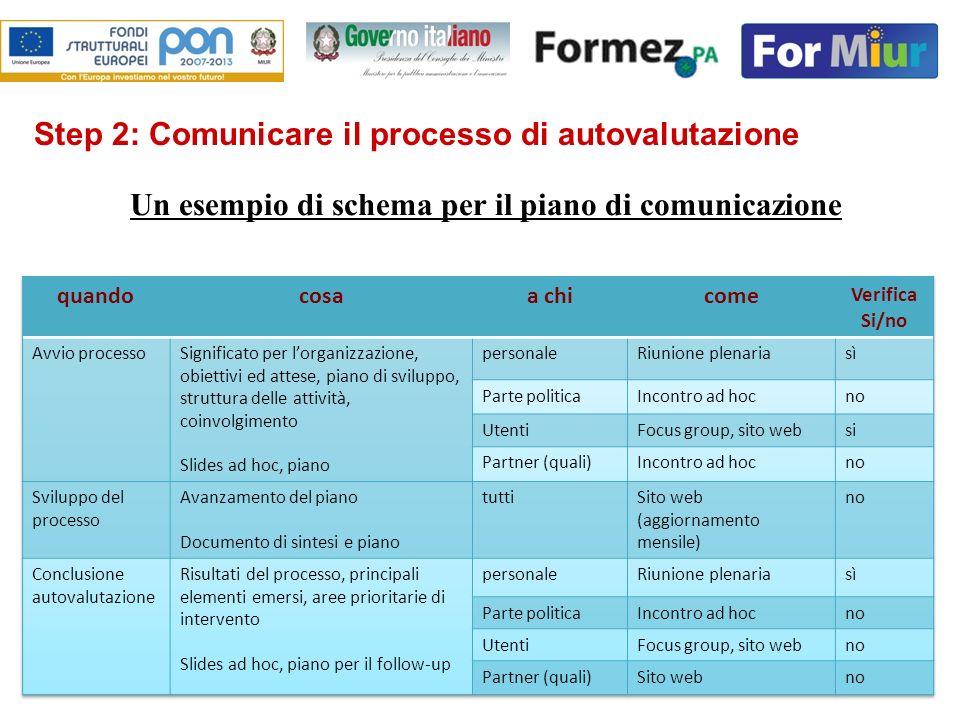 19 Step 2: Comunicare il processo di autovalutazione Un esempio di schema per il piano di comunicazione