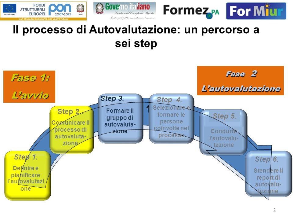 2 Il processo di Autovalutazione: un percorso a sei step Step 1-5 Step 1. Definire e pianificare lautovalutazi one Step 3. Step 4. Step 5. Step 6. For
