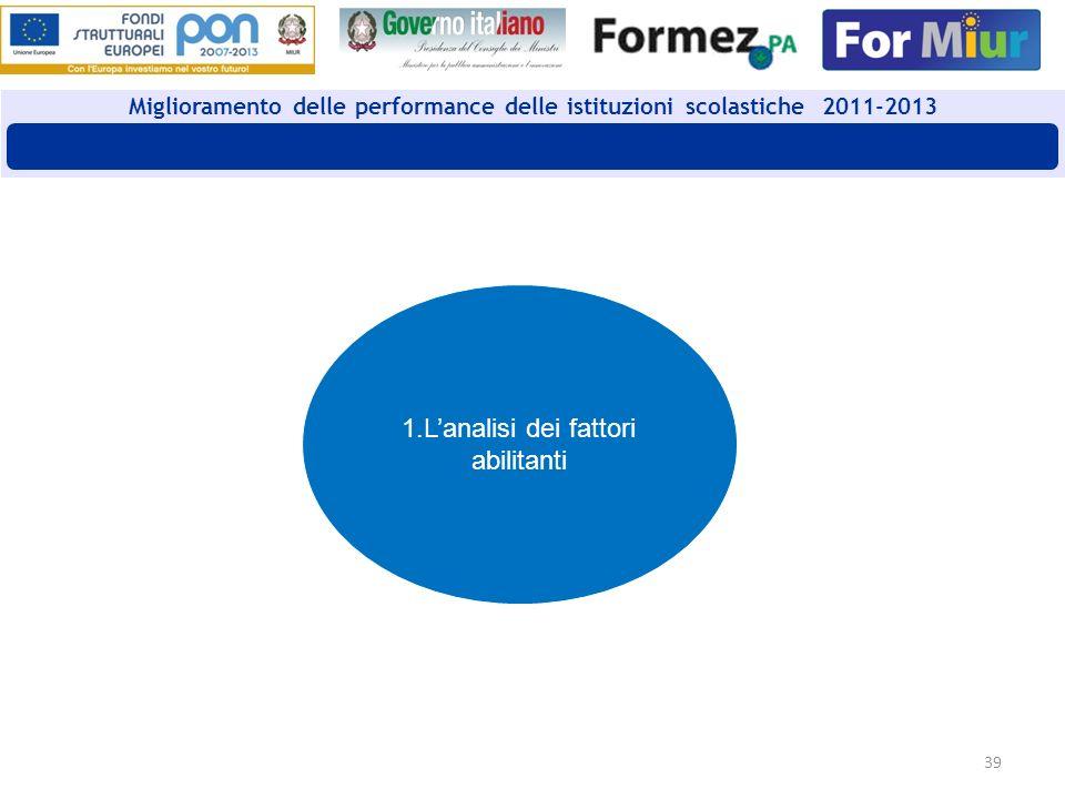 39 Miglioramento delle performance delle istituzioni scolastiche 2011-2013 Auto Valutazione guidata CAF 1.Lanalisi dei fattori abilitanti