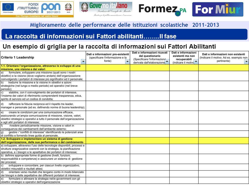 42 Un esempio di griglia per la raccolta di informazioni sui Fattori Abilitanti Miglioramento delle performance delle istituzioni scolastiche 2011-201
