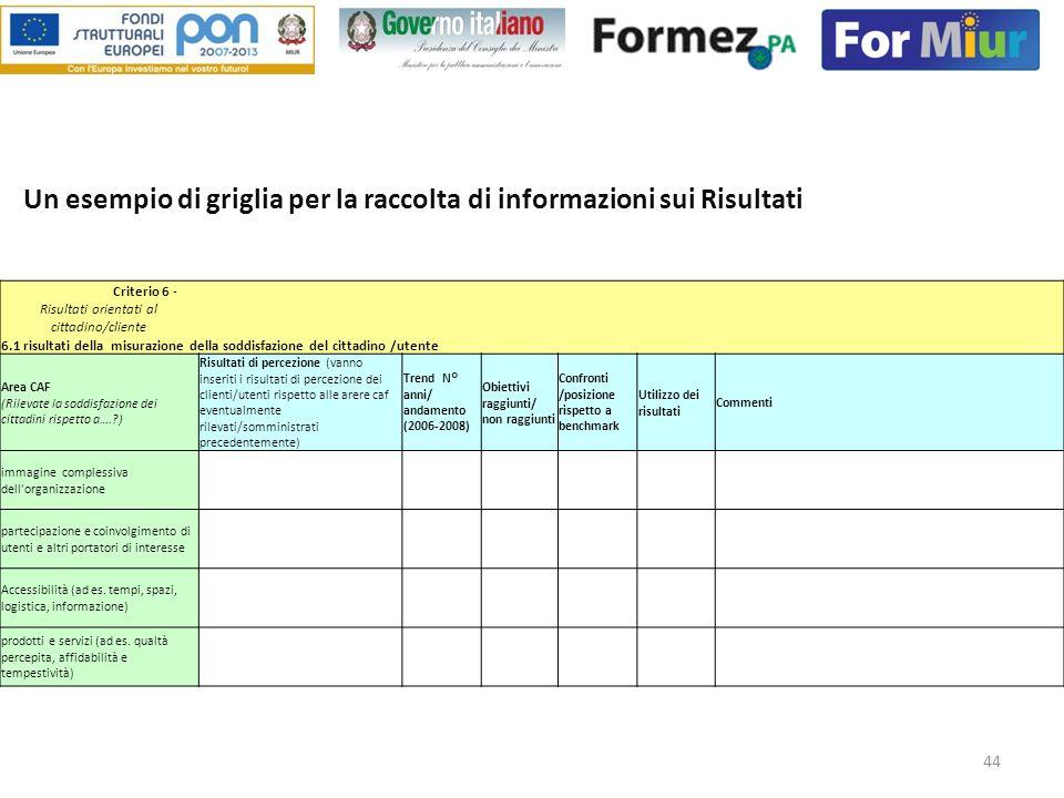 44 Un esempio di griglia per la raccolta di informazioni sui Risultati Criterio 6 - Risultati orientati al cittadino/cliente 6.1 risultati della misur