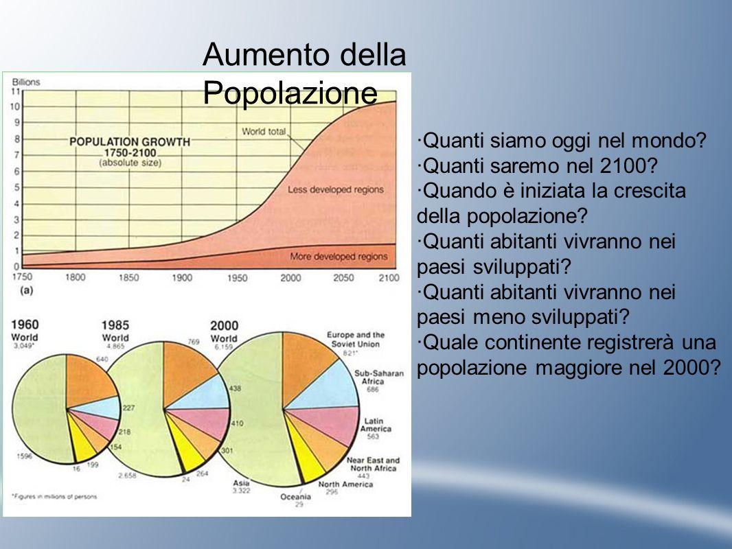 Aumento della Popolazione ·Quanti siamo oggi nel mondo? ·Quanti saremo nel 2100? ·Quando è iniziata la crescita della popolazione? ·Quanti abitanti vi