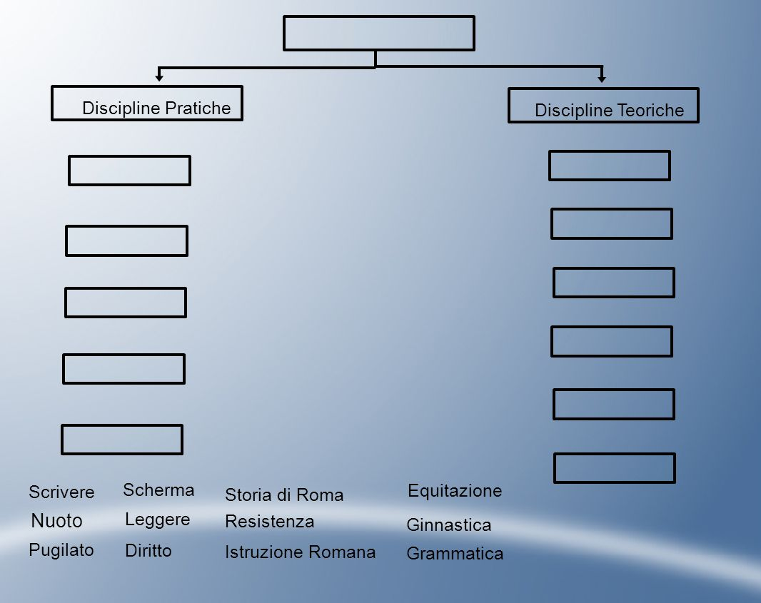 Istruzione Romana Discipline Teoriche Discipline Pratiche Storia di Roma Grammatica Leggere Scrivere Nuoto Pugilato Scherma Resistenza Diritto Ginnast