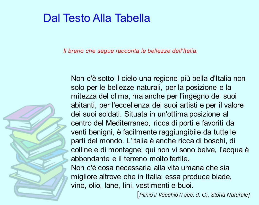 Il brano che segue racconta le bellezze dell'Italia. Non c'è sotto il cielo una regione più bella d'Italia non solo per le bellezze naturali, per la p