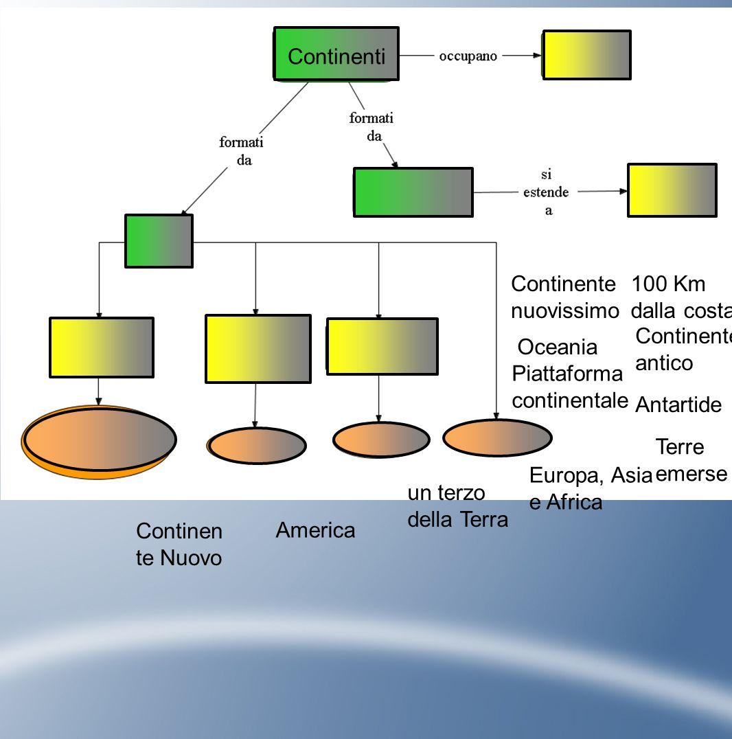 Continenti Europa, Asia e Africa Terre emerse Piattaforma continentale Continente antico un terzo della Terra Antartide America Oceania Continente nuovissimo 100 Km dalla costa Continen te Nuovo
