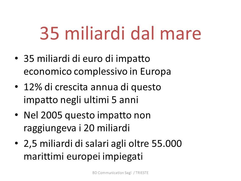 35 miliardi dal mare 35 miliardi di euro di impatto economico complessivo in Europa 12% di crescita annua di questo impatto negli ultimi 5 anni Nel 2005 questo impatto non raggiungeva i 20 miliardi 2,5 miliardi di salari agli oltre 55.000 marittimi europei impiegati BD Communication Sagl / TRIESTE