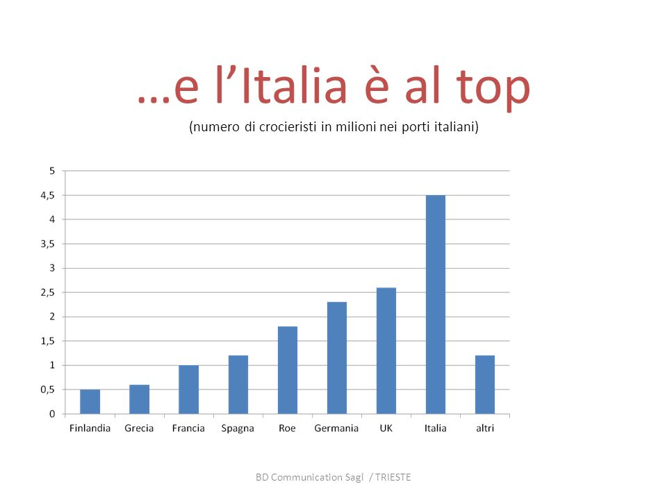 …e lItalia è al top (numero di crocieristi in milioni nei porti italiani) BD Communication Sagl / TRIESTE
