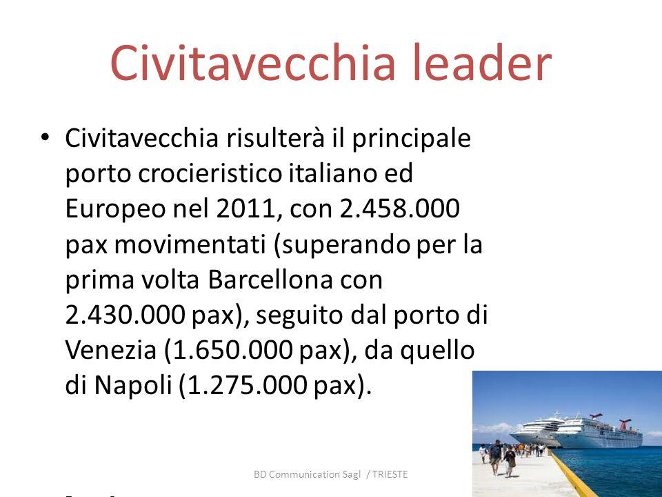 Civitavecchia leader Civitavecchia risulterà il principale porto crocieristico italiano ed Europeo nel 2011, con 2.458.000 pax movimentati (superando