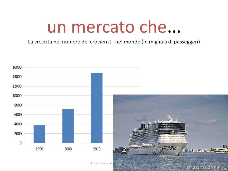 un mercato che … La crescita nel numero dei crocieristi nel mondo (in migliaia di passeggeri) BD Communication Sagl / TRIESTE