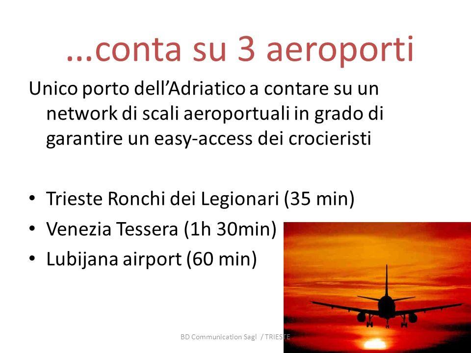 … conta su 3 aeroporti Unico porto dellAdriatico a contare su un network di scali aeroportuali in grado di garantire un easy-access dei crocieristi Trieste Ronchi dei Legionari (35 min) Venezia Tessera (1h 30min) Lubijana airport (60 min) BD Communication Sagl / TRIESTE