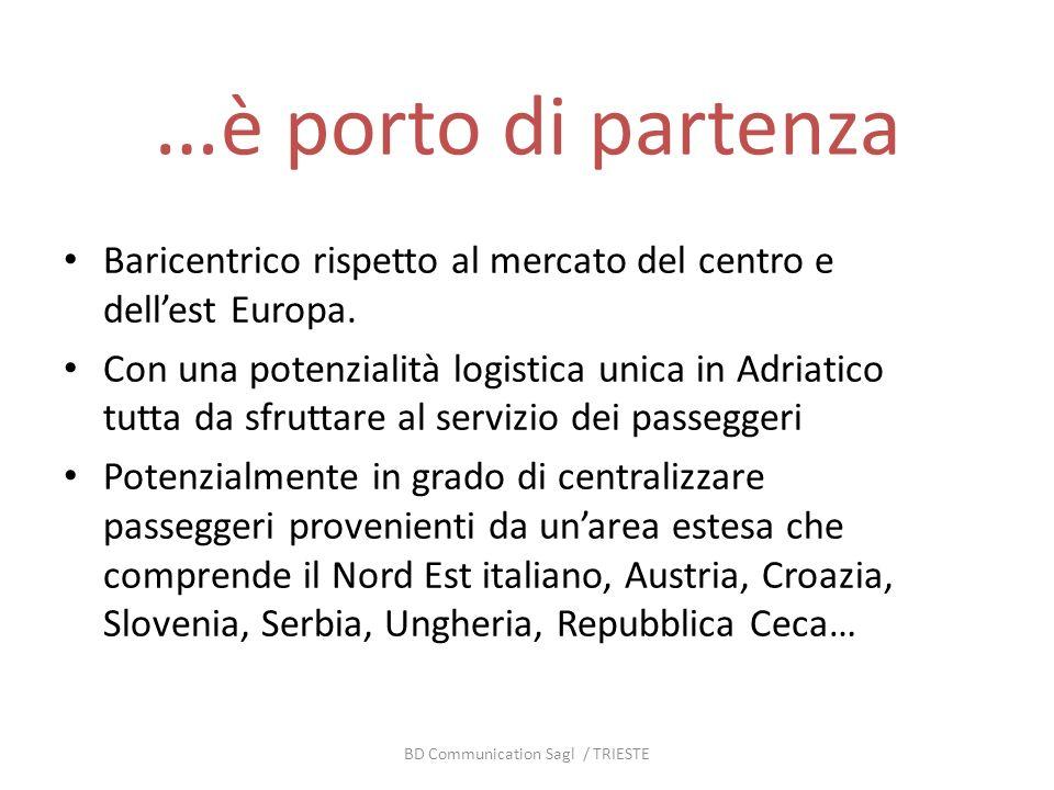 … è porto di partenza Baricentrico rispetto al mercato del centro e dellest Europa. Con una potenzialità logistica unica in Adriatico tutta da sfrutta