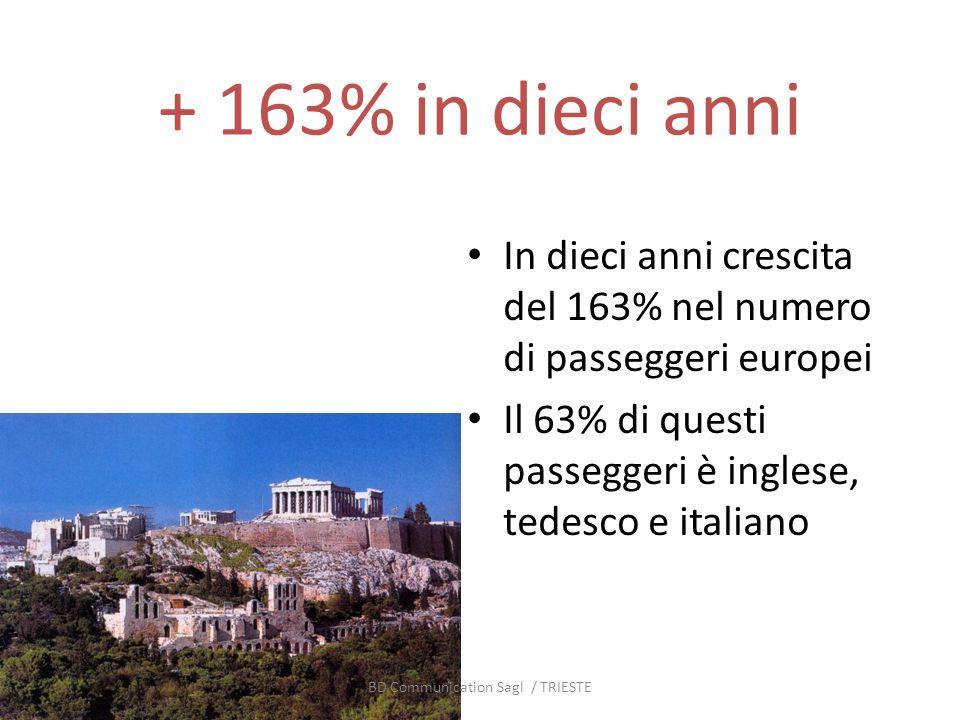 + 163% in dieci anni In dieci anni crescita del 163% nel numero di passeggeri europei Il 63% di questi passeggeri è inglese, tedesco e italiano BD Com