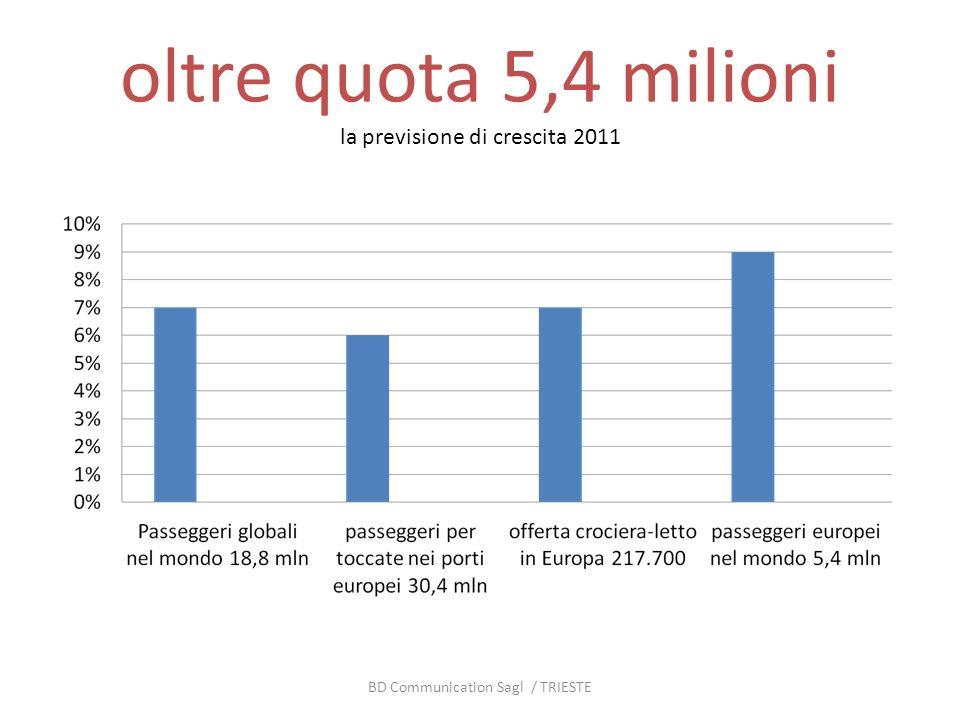 oltre quota 5,4 milioni la previsione di crescita 2011 BD Communication Sagl / TRIESTE