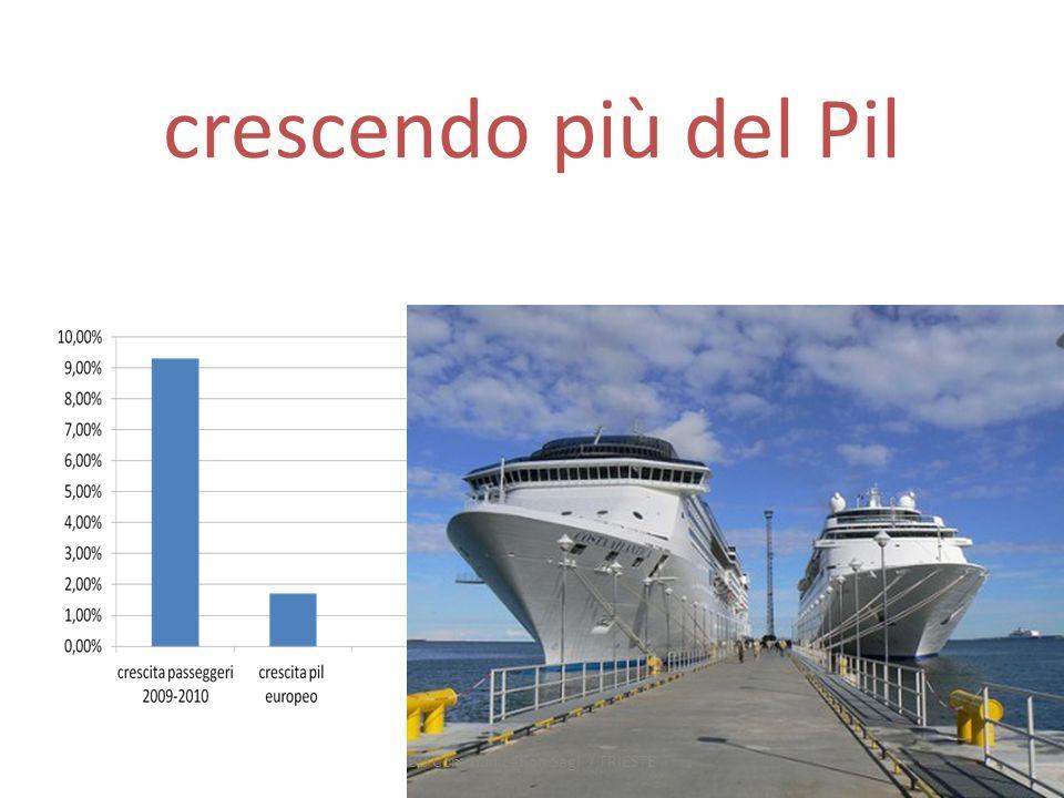 ma esiste un Mediterraneo sicuro ? BD Communication Sagl / TRIESTE