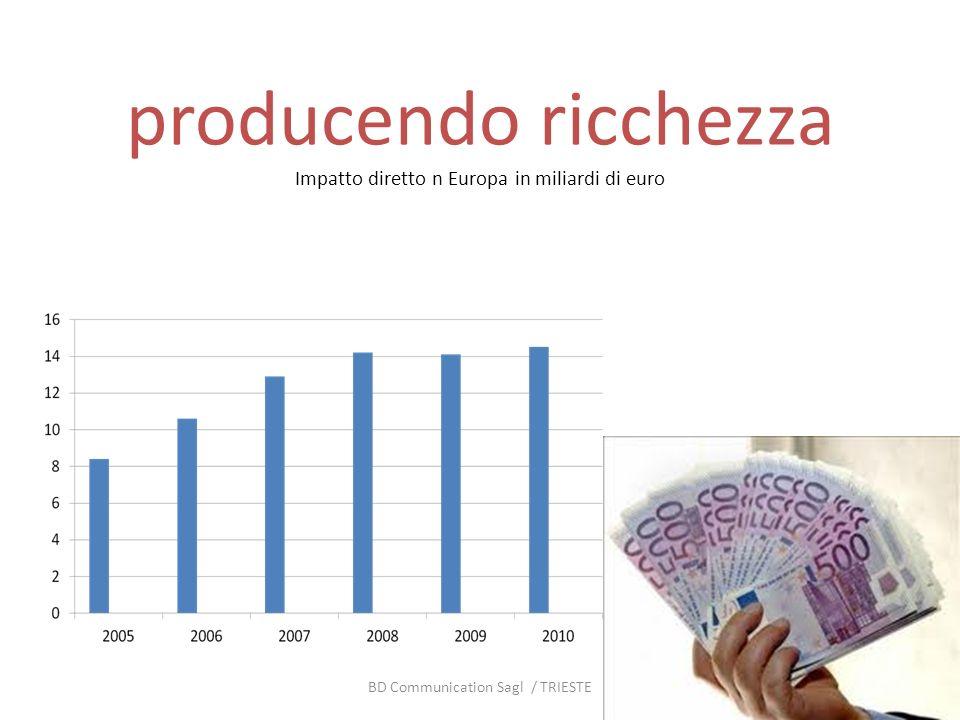 producendo ricchezza Impatto diretto n Europa in miliardi di euro BD Communication Sagl / TRIESTE