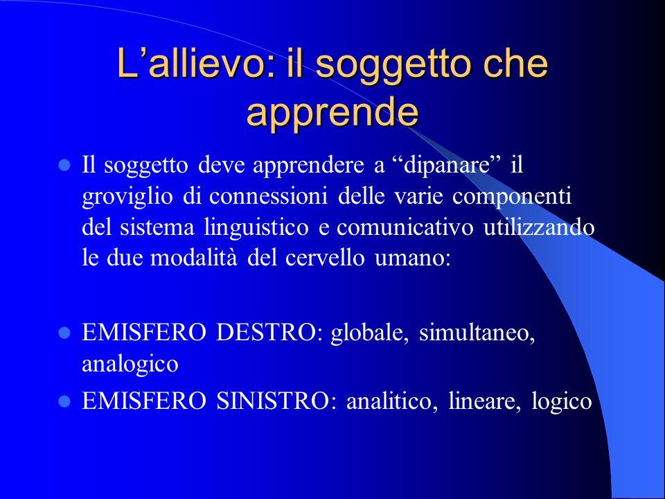 Lallievo: il soggetto che apprende Il soggetto deve apprendere a dipanare il groviglio di connessioni delle varie componenti del sistema linguistico e