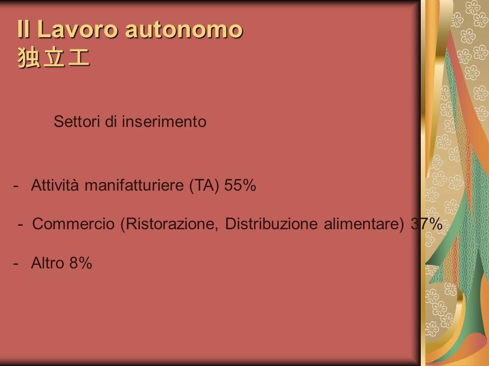 Il Lavoro autonomo Il Lavoro autonomo Settori di inserimento - Attività manifatturiere (TA) 55% - Commercio (Ristorazione, Distribuzione alimentare) 37% - Altro 8%