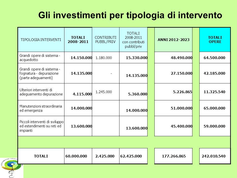 Gli investimenti per tipologia di intervento TIPOLOGIA INTERVENTI TOTALI 2008-2011 CONTRIBUTI PUBBL/PRIV TOTALI 2008-2011 con contributi pubbl/priv AN