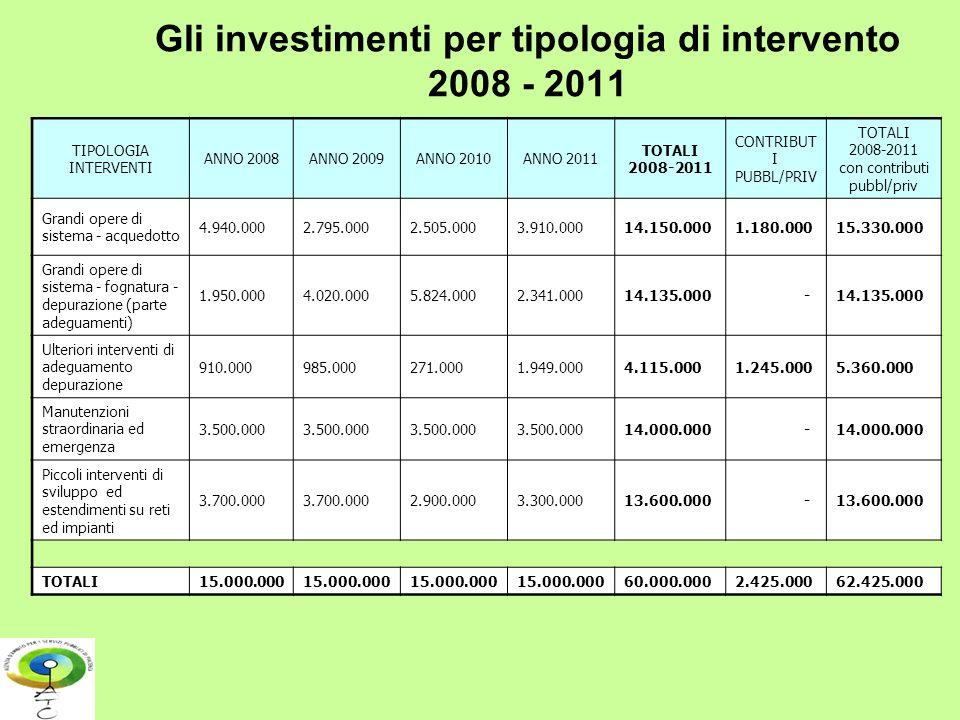 Gli investimenti per tipologia di intervento 2008 - 2011 TIPOLOGIA INTERVENTI ANNO 2008ANNO 2009ANNO 2010ANNO 2011 TOTALI 2008-2011 CONTRIBUT I PUBBL/