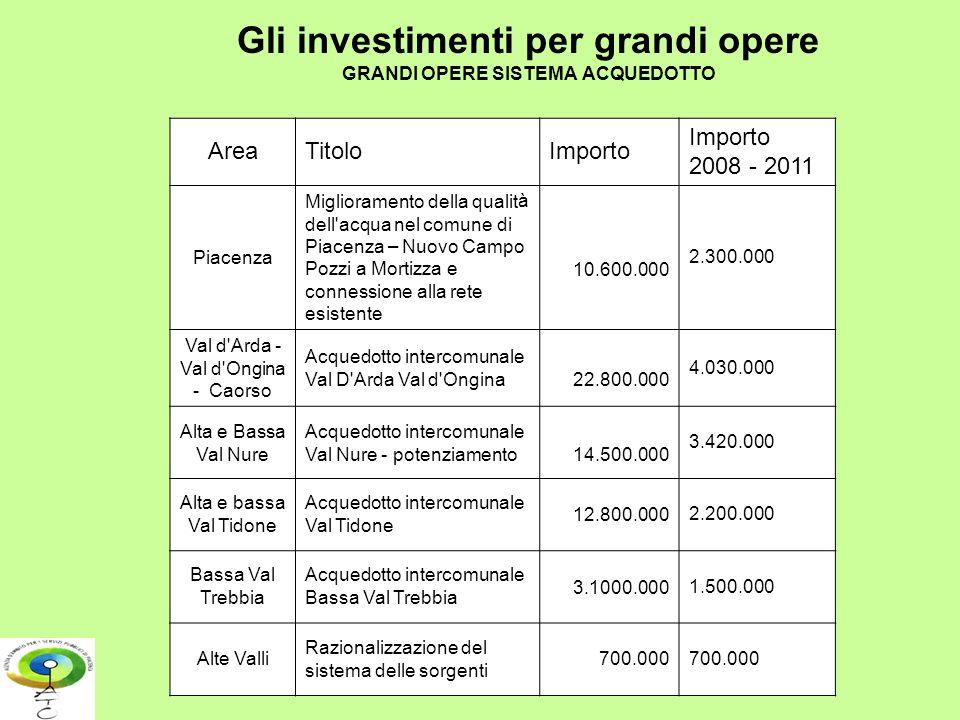 Gli investimenti per grandi opere GRANDI OPERE SISTEMA ACQUEDOTTO AreaTitoloImporto Importo 2008 - 2011 Piacenza Miglioramento della qualità dell'acqu