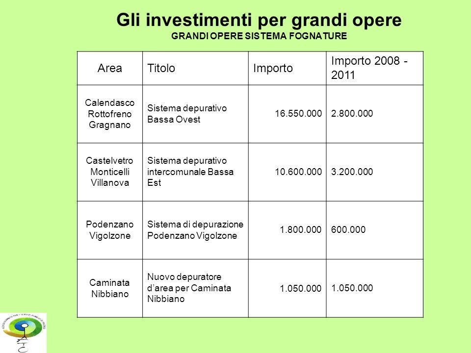 Gli investimenti per grandi opere GRANDI OPERE SISTEMA FOGNATURE AreaTitoloImporto Importo 2008 - 2011 Calendasco Rottofreno Gragnano Sistema depurati